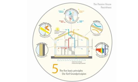 Passivhaus: uma proposta para um futuro mais sustentável e saudável